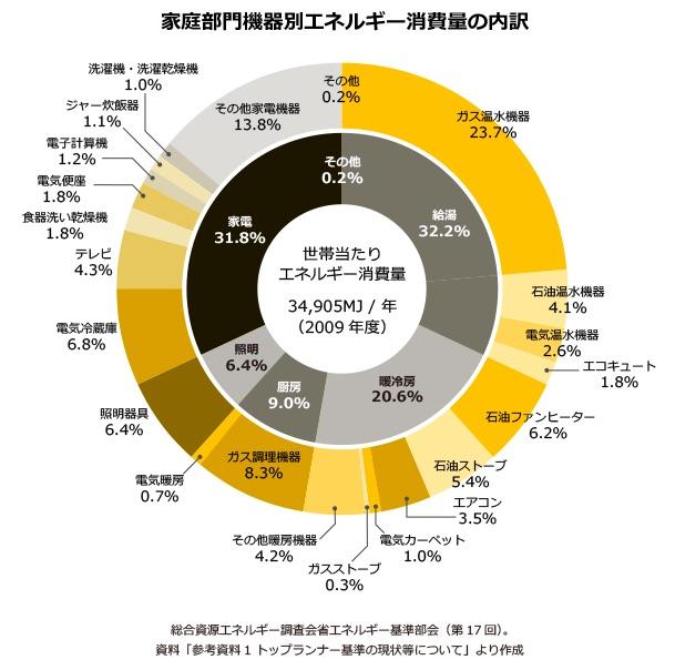 家庭部門機器別エネルギー消費の内訳